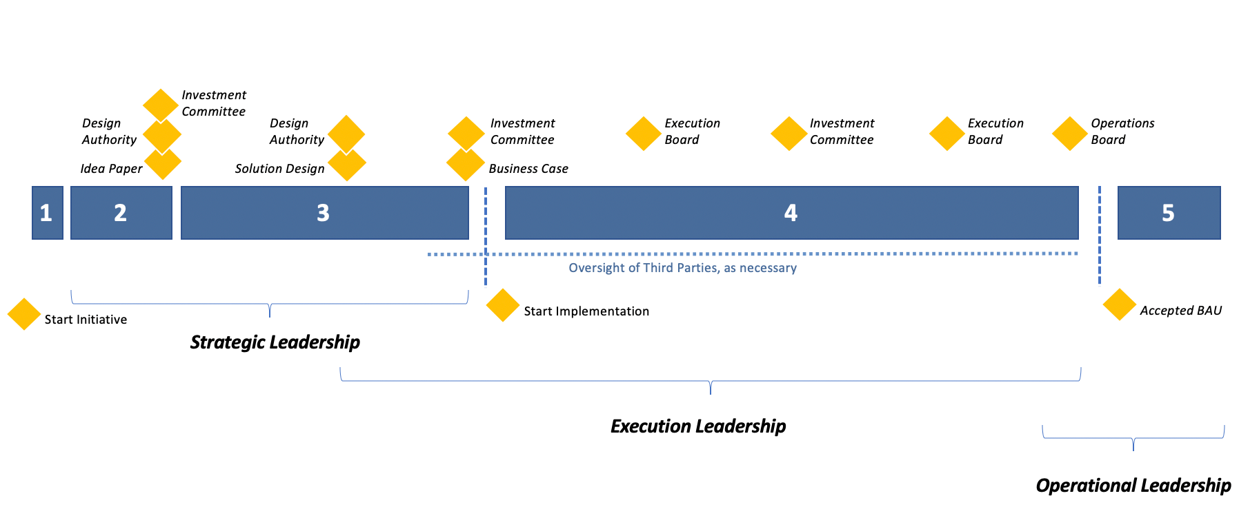 Aston Beck Corporate Governance